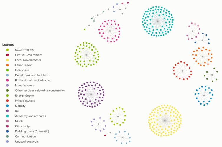 Mapa de actores agrupadas por categoría