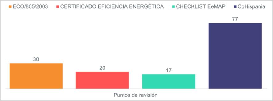 Nivel de profundidad del modelo de valoración eficiente